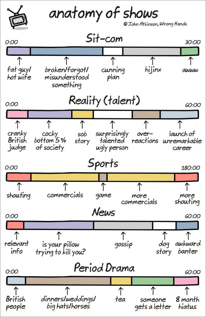 Anatomy of Stuff