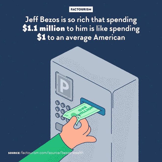 Billionaire Jeff Bezos, entrepreneur behind Amazon and richest person in the world, is worth $110 billion. He earns $2,489 a second. In 15 minutes, he earn as much as what an American with a bachelor's degree earns in their lifetime. In the meantime, many are the Amazon workers who are edging the threshold of poverty. Bezos is notably using some of his money to launch manned space programmes.