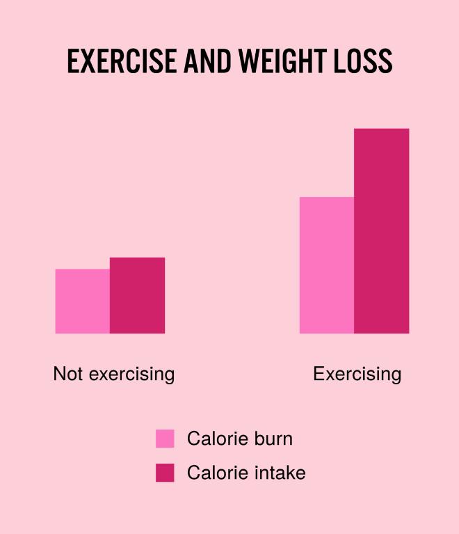 Perte de poids.