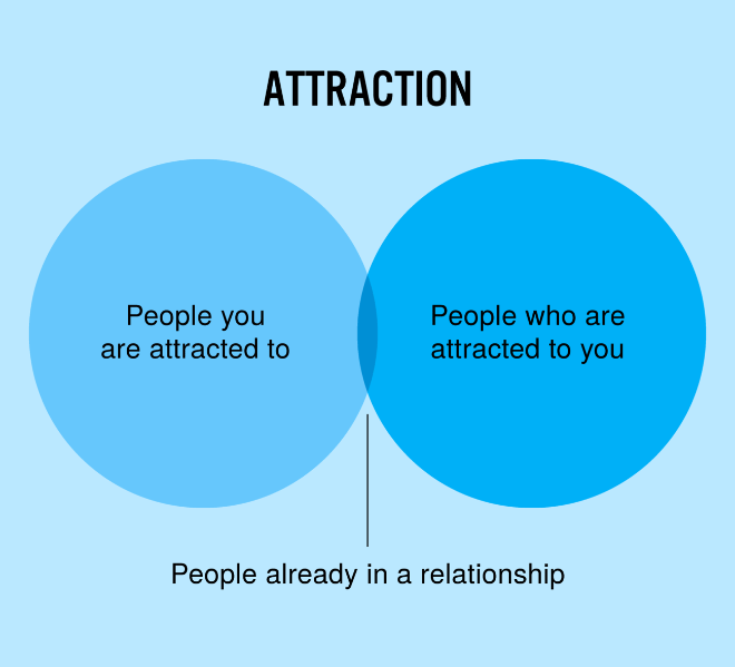 Attraction.